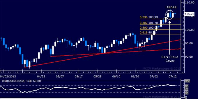 Forex_US_Dollar_SP_500_Chart_Setups_Hint_Reversals_May_Be_Ahead_body_Picture_8.png, US Dollar, S&P 500 Chart Setups Hint Reversals May Be Ahead