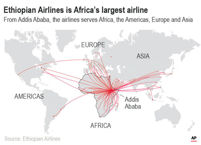 Ethiopian is Africa's biggest airline, one of the only turning a profit on the continent.;