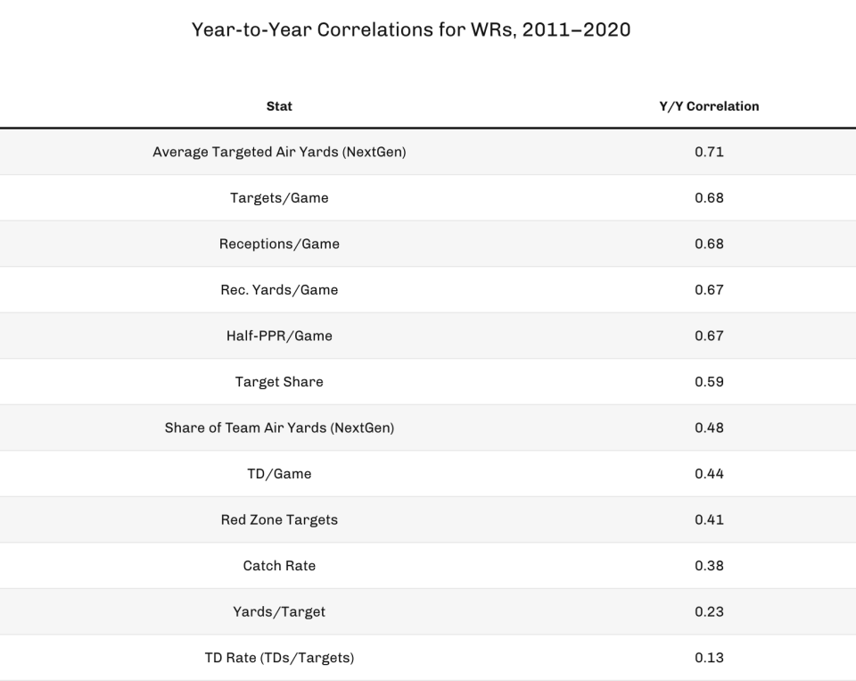 Year-to-year correlations for WRs, 2011-2020. (Photo by 4for4.com)