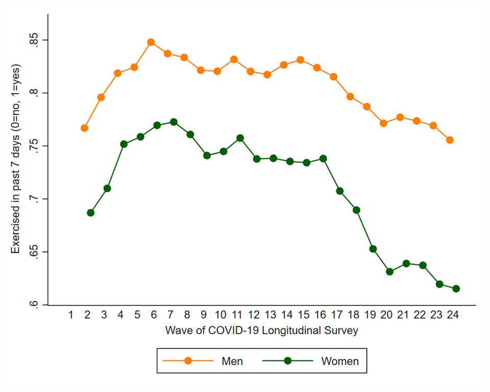 """<span class=""""caption"""">Gender inequality in exercise participation from April 2020 (Wave 2) to March 2021 (Wave 24). Note: From April 1, a new wave of the survey was fielded every two weeks, and a total of 24 waves of data have been collected by the end of March 2021. Data source: Understanding Coronavirus in America.</span> <span class=""""attribution""""><span class=""""source"""">(Authors)</span></span>"""