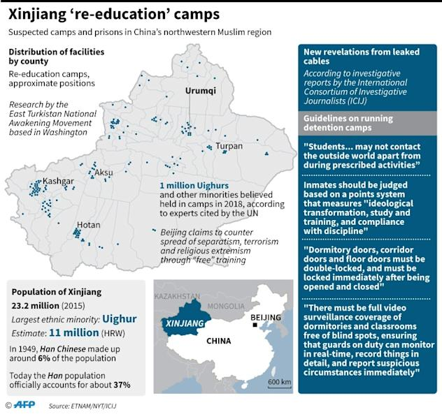 Graphic on 're-education' camps in China's Xinjiang region, according to research by Washington-based East Turkistan National Awakening Movement