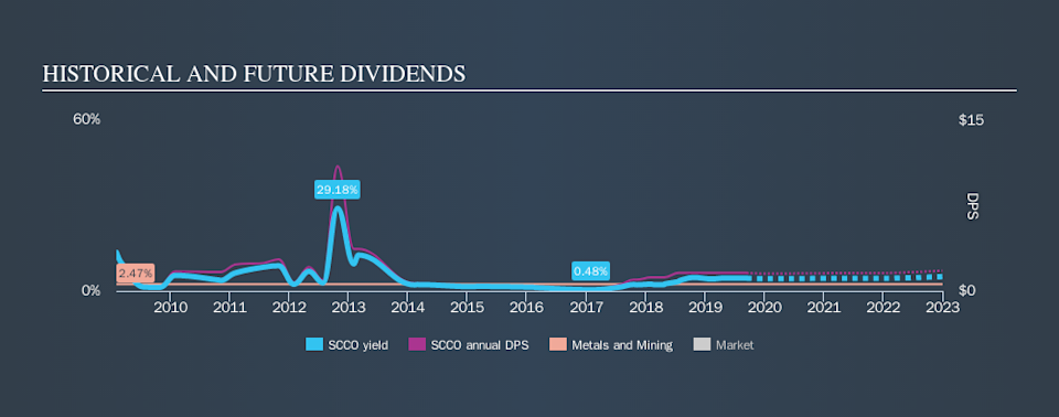 NYSE:SCCO Historical Dividend Yield, September 13th 2019