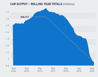 UK car production. Credit: SMMT