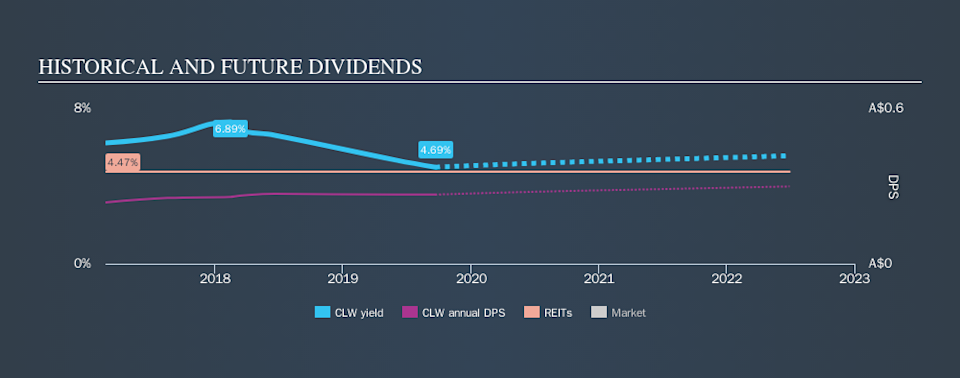 ASX:CLW Historical Dividend Yield, September 22nd 2019