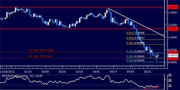 Forex_AUDUSD_Technical_Analysis_05.30.2013_body_Picture_5.png, AUD/USD Technical Analysis 05.30.2013
