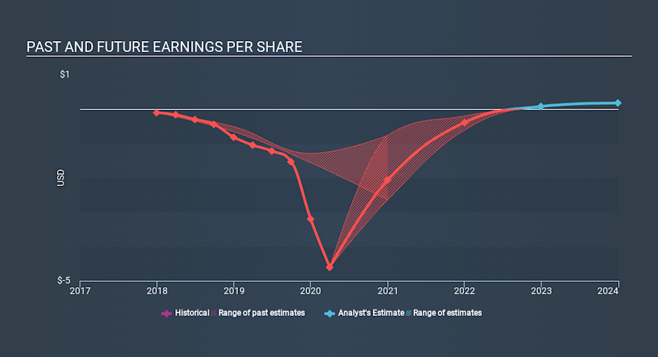 NasdaqGS:TLRY Past and Future Earnings July 6th 2020