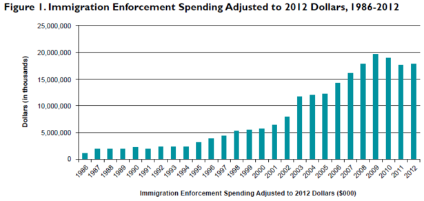 Migration_Policy_Spending_86_12.PNG