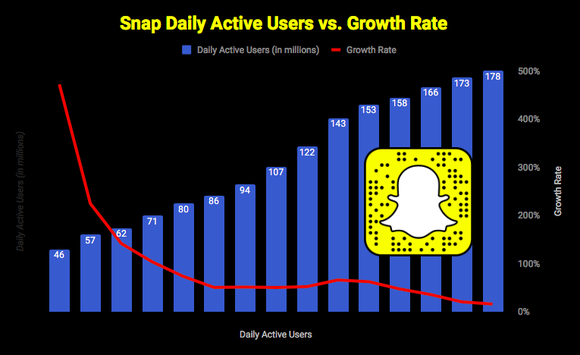 Is There Any Reason Left to Buy Snap Stock?