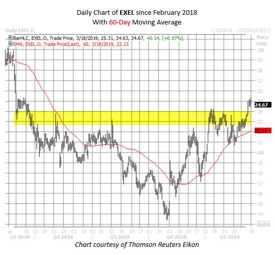 EXEL stock chart March 18