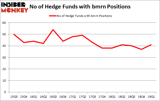 No of Hedge Funds with BMRN Positions