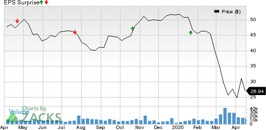 Zions Bancorporation, N.A. Price and EPS Surprise