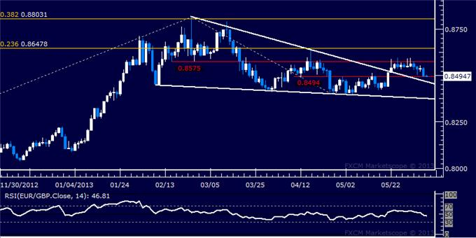 Forex_EURGBP_Technical_Analysis_06.06.2013_body_Picture_5.png, EUR/GBP Technical Analysis 06.06.2013
