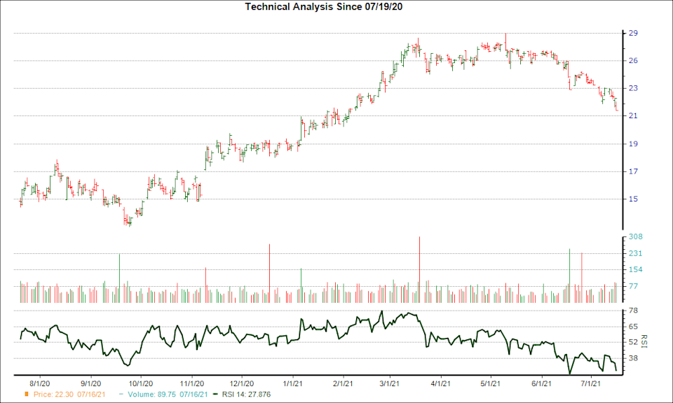 3-month RSI Chart for HOMB