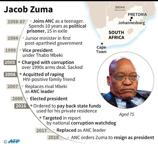 Profile of South African President Jacob Zuma