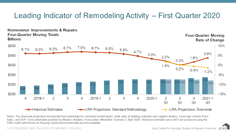 The Leading Indicator of Remodeling Activity (LIRA) by the Joint Center for Housing Studies of Harvard University has been revised due to the novel coronavirus pandemic. Graphic by JCHS of Harvard University.