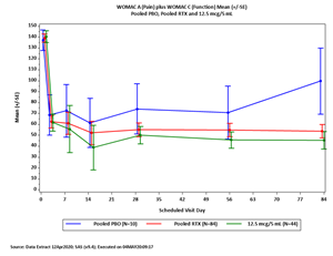 Study PTVA-OA-001 WOMAC A (pain) plus WOMAC C (function), using the 11-point NRS format, from baseline to Week 12 for Pooled Placebo, Pooled RTX, RTX 12.5 mcg
