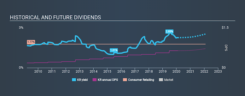 NYSE:KR Historical Dividend Yield, January 29th 2020