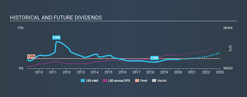 OB:LSG Historical Dividend Yield, February 2nd 2020