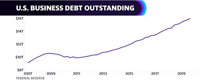 Corporate debt has boomed since the financial crisis.