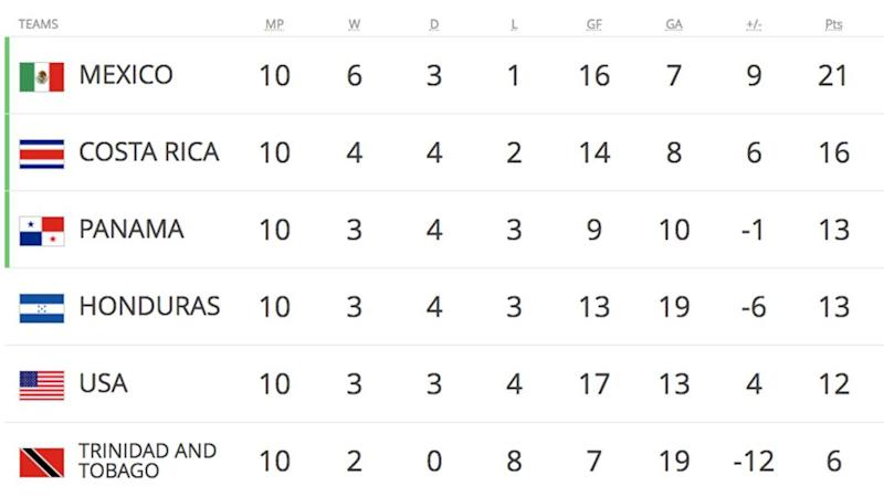 CONCACAF standings after the final games of qualifying. Pic: FIFA