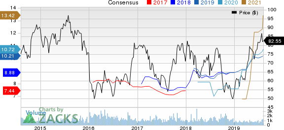 New Strong Buy Stocks for August 7th
