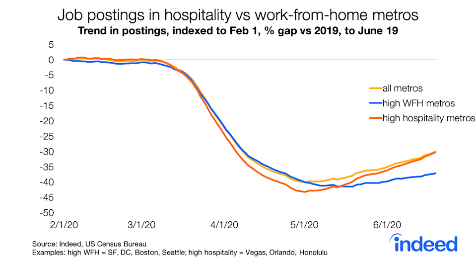 Job postings in metro areas where working from home is more likely have rebounded slower than other areas of the country, suggesting businesses and services related to these office jobs will be under pressure until companies feel comfortable bringing workers back into the office. (Source: Indeed)