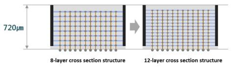 Samsung Electronics Develops Industry's First 12-Layer 3D-TSV Chip Packaging Technology