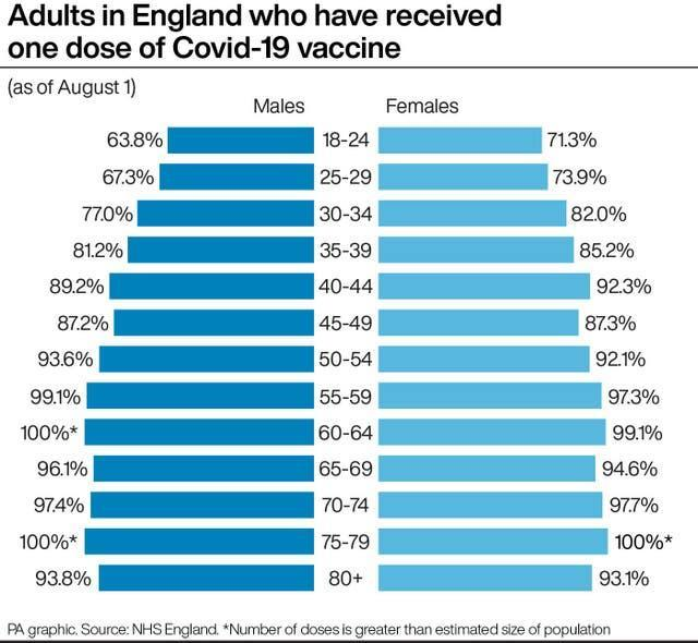 Adults in England who have received one dose of Covid-19 vaccine