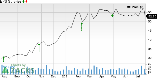 Moelis & Company Price and EPS Surprise