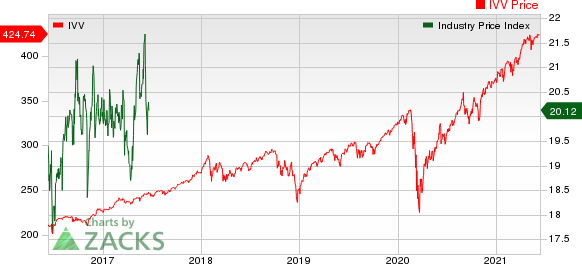 Computer - Integrated Systems Industry 5YR % Return