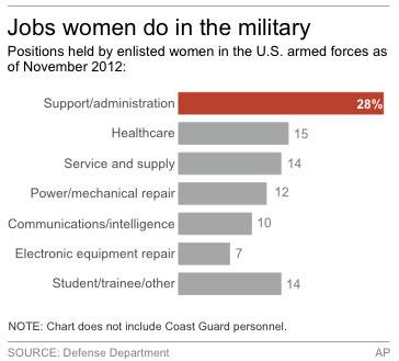 Chart shows jobs among U.S. military enlisted persons by gender