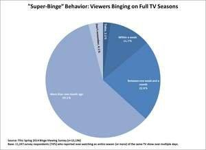 """Viewers' New TV Reality: A """"Season"""" = One Day"""