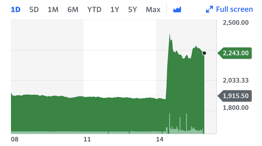 Entain stock jumped in late trade in London. Chart: Yahoo Finance UK