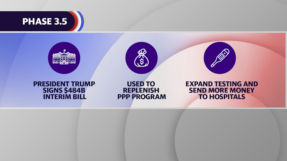 Congress passed an interim bill to replenish the Paycheck Protection Program, expand testing and give more money to hospitals.