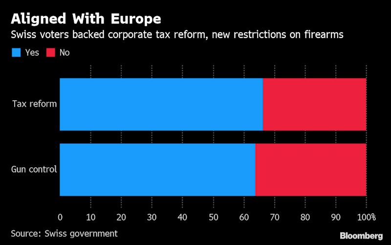 Swiss Face Next EU Hurdle After Falling in Line on Guns and Tax