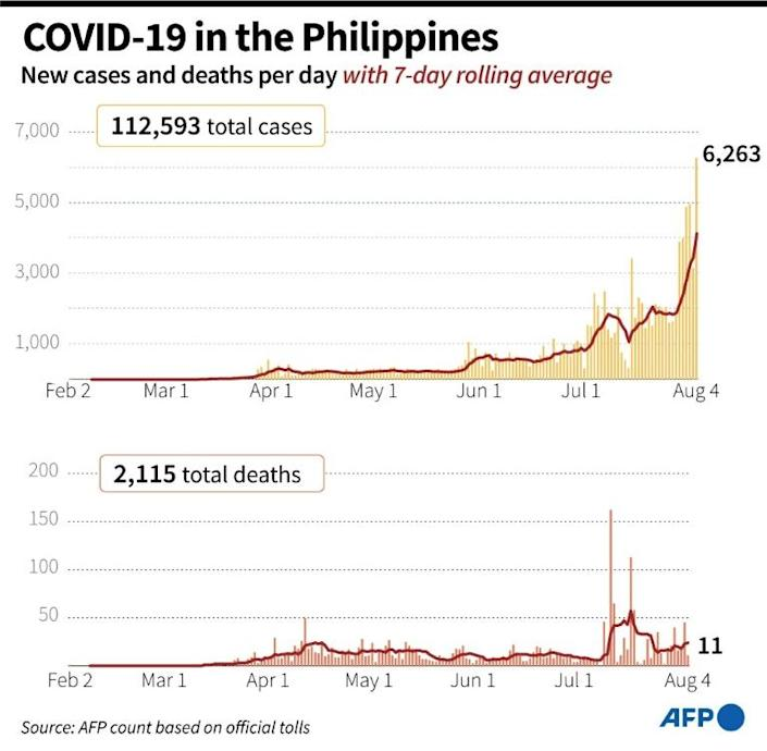 New coronavirus cases and deaths, with 7-day rolling average, in the Philippines (AFP Photo/Gal ROMA)