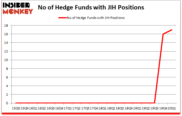 Is JIH A Good Stock To Buy?
