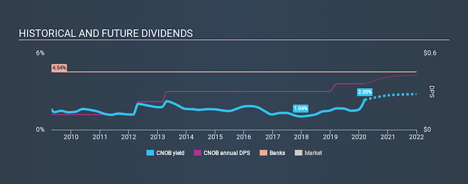 NasdaqGS:CNOB Historical Dividend Yield, March 14th 2020