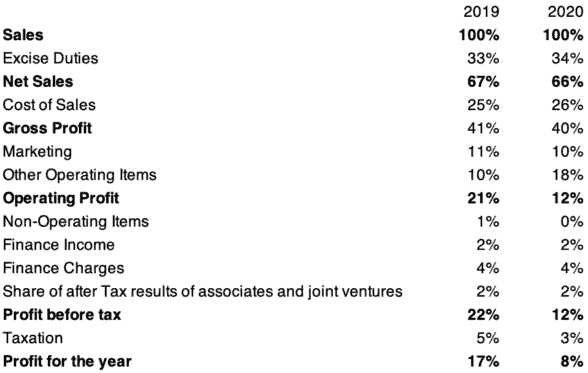 diageo income statement 2019 and 2020 in common size