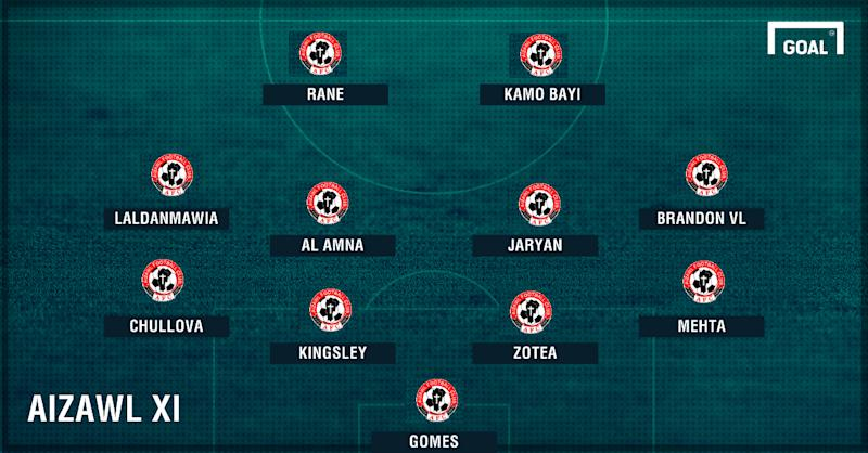 Aizawl XI vs Churchill Bros