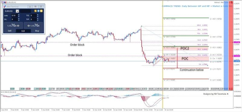 EUR/USD Preparing for a Bearish Breakout
