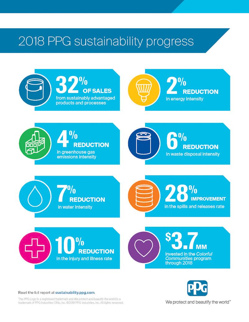 PPG Advances Sustainability to Protect and Beautify the World