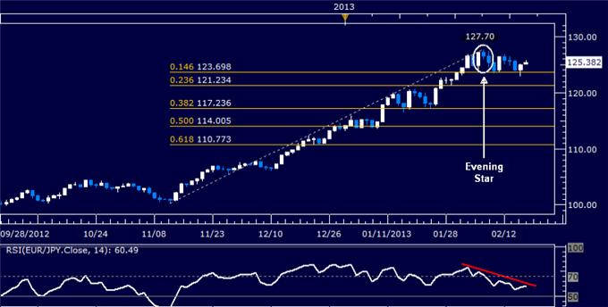 Forex_EURJPY_Technical_Analysis_02.15.2013_body_Picture_5.png, EUR/JPY Technical Analysis 02.15.2013