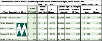 The below table is a comparison of recent highs, in June 2018, and current June 2020 benchmark dimension softwood lumber 2x4 prices compared to historical highs of 2004/05 and compared to recent lows of Sept 2015 (CNW Group/Madison's Lumber Reporter)