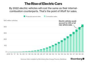 Projected EV Sales from 2020-2040