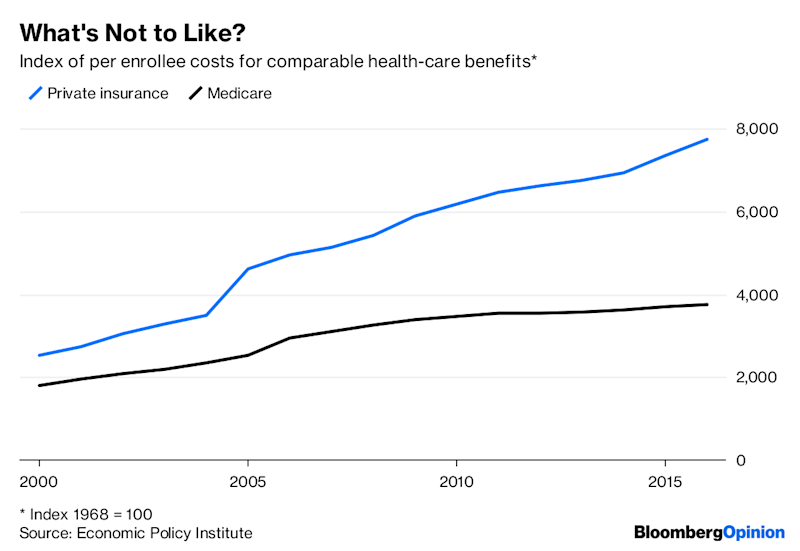 Sanders's Medicare for All Goes Too Far