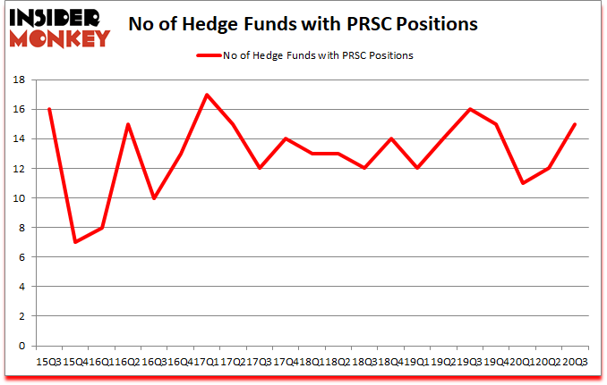 Is PRSC A Good Stock To Buy?