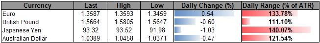 Forex_USD_Rally_Overbought_JPY_to_Weaken_Further_on_Policy_Outlook_body_ScreenShot232.png, USD Rally Overbought, JPY to Weaken Further on Policy Outlook