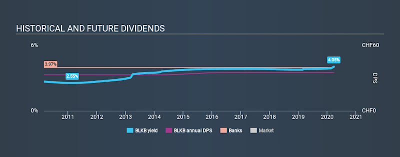 SWX:BLKB Historical Dividend Yield March 26th 2020