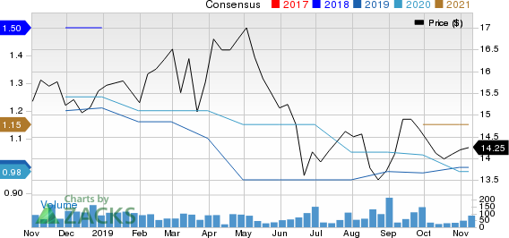 First Financial Northwest, Inc. Price and Consensus